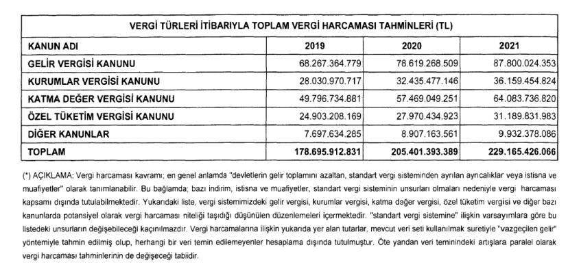 2019 merkezi yönetim bütçesinde yer alan üç yıllık vergi harcama tahminleri