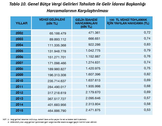 vergi-toplama-maliyeti