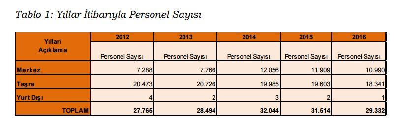 maliye bakanlığı personel sayısı