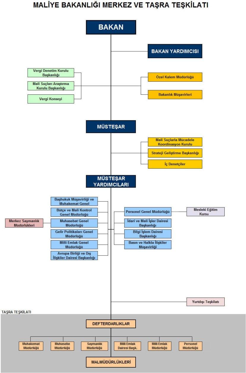 maliye bakanlığı teşkilat şeması1