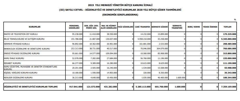 2019 yılı merkezi yönetim bütçe kanunu III sayılı cetvel düzenleyici ve denetleyici kurumlar 2020 yılı bütçe gider tahminleri ekonomik sınıflandırma