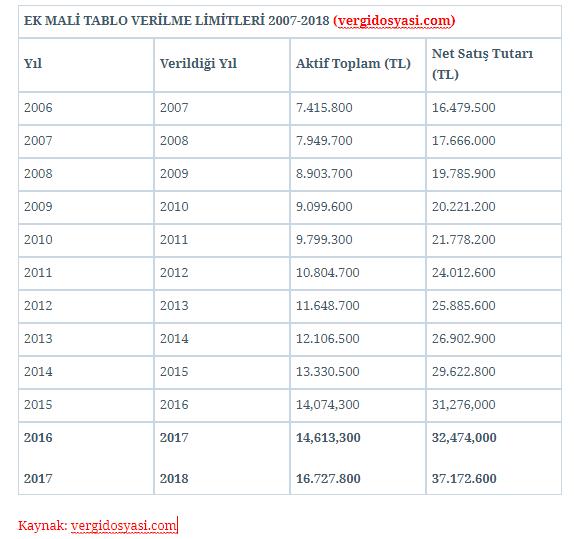 ek mali tablo verme limitleri 2018 2017.PNG