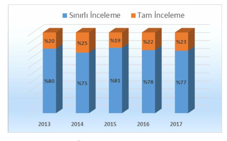 tam ve sınırlı vergi inceleme oransal dağılım verisi