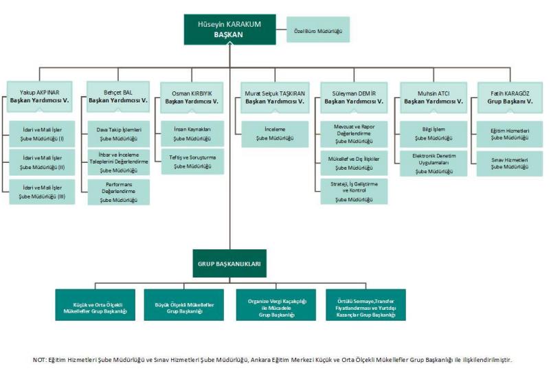 vergi denetim kurulu teşkilat şeması ve görev dağılımı.PNG
