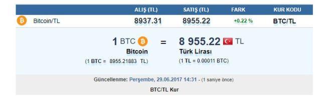 Bitcoin tl hesap.