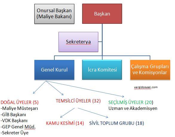 en son değişikliklere göre vergi konseyi teşkilat şeması