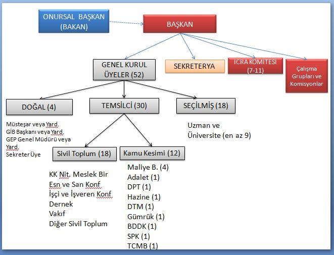 vergi konseyi temel organları ve üye yapısı Ekran Alıntısı