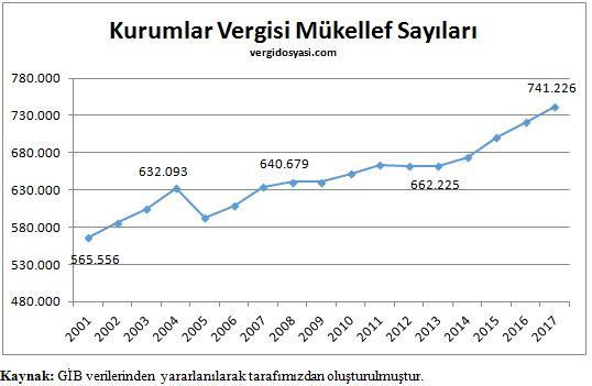 kurumlar vergisi mükeellef sayıları