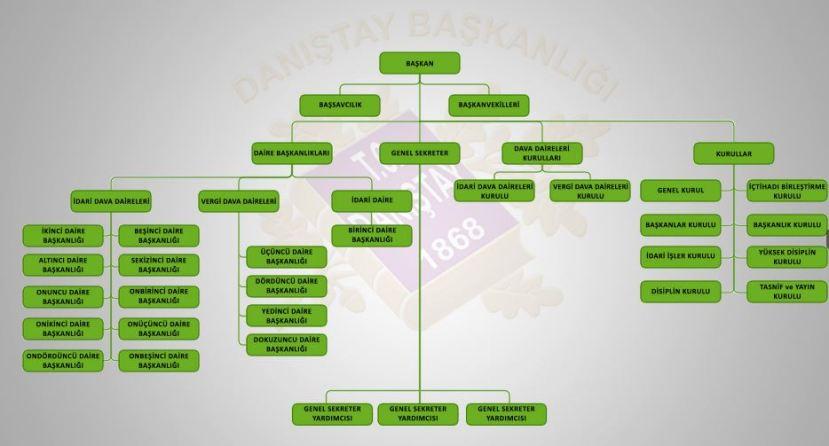 Danıştay Teşkilat Şeması