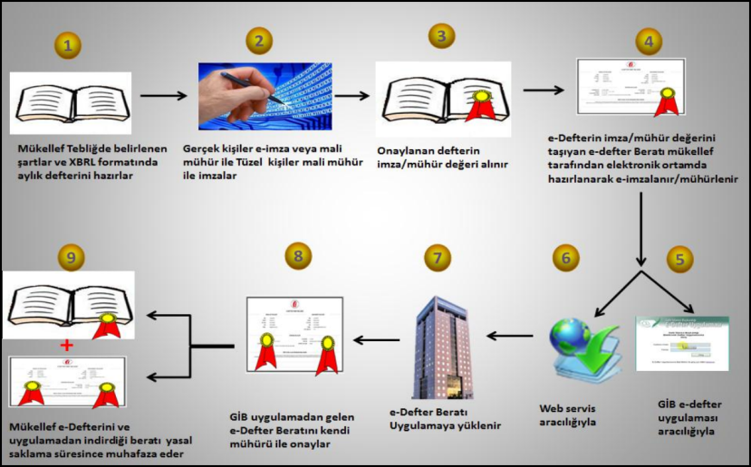 elektronik defter iş süreçleri