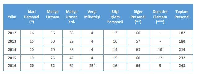 Mali Suçları Araştırma Kurulu MASAK Personelin unvanlar itibariyle sayıları 2016.JPG
