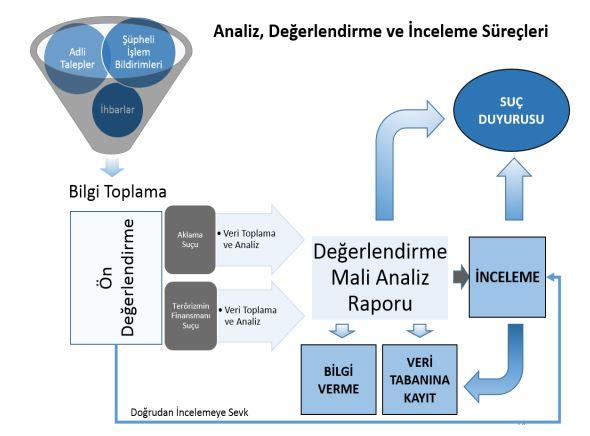MASAK analiz değerlendirme ve inceleme süreçleri