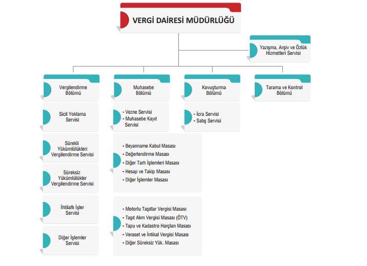 vergi dairesi müdürlüğü örgüt şeması servisler masalar