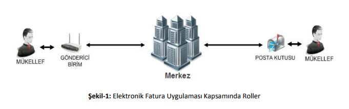 elektronik fatura uygulamasında roller