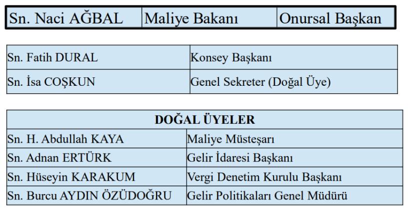 vergi konseyi başkanı ve doğal üyeleri