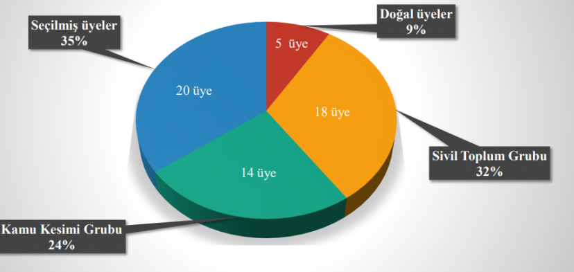 vergi konseyi üyelerinin yüzde dağılımları.PNG