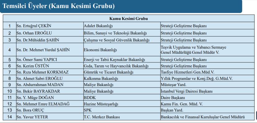 vergi konseyi kamu kesimi temsilci üyeler listesi 2018