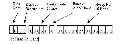 iban numarında hangi rakamlar neyi ifade ediyor