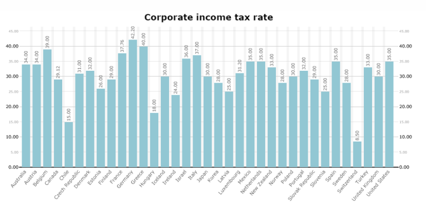 oecd kurumlar vergisi oranları 2000 istatistik