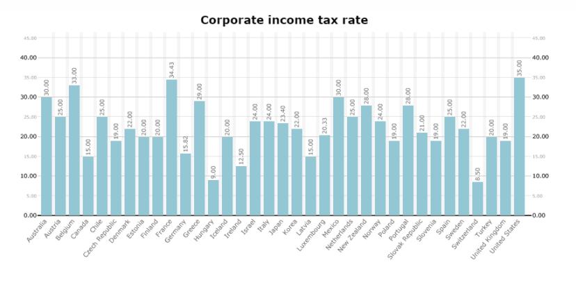 oecd kurumlar vergisi oranları 2017 istatistik