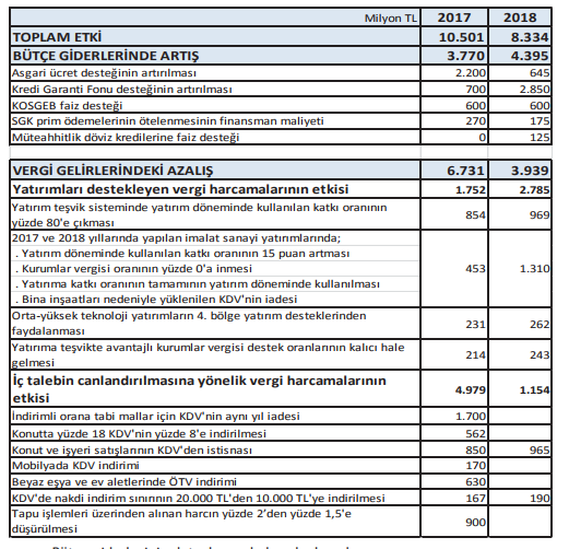 ekonomiyi canlandırmaya yönelik teşviklerin bütçeye maliyeti