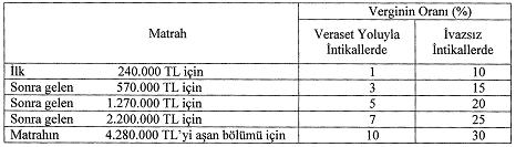 veraset ve intikal vergisi matrah dilimleri 2018.PNG