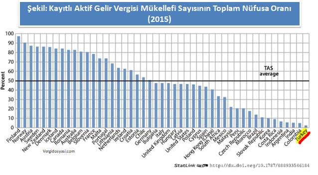 Kayıtlı aktif gelir vergisi mükellef sayısının (beyannameli) toplam nüfusa oranı