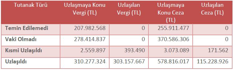 tarhiyat öncesi uzlaşma sonuçları 2017
