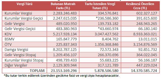 vergi türleri itibariyle vergi incelemeleri.PNG