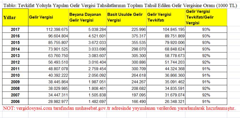 stopaj yoluyla tahsilatların gelir vergisi tahsilatına oranı.PNG