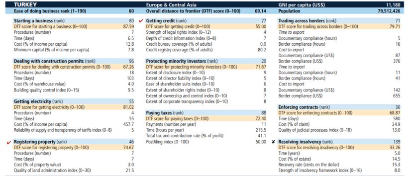 türkiye iş yapma kolaylığı yatırım ortama doing business türkiye 2018 skorları ranking