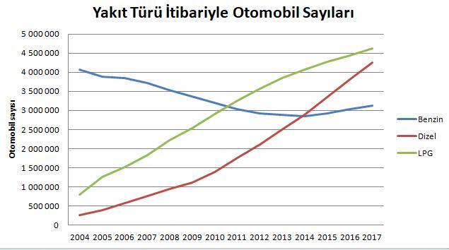yakıt türü itibariyle otomobil sayıları.PNG