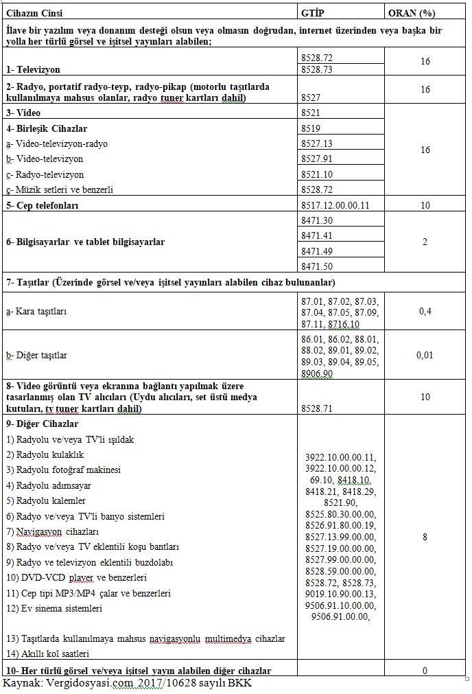 Bandrole tabe cihazlar ve bandrol oranları listesi TRT Bandrolü