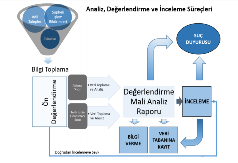 MASAK mali suçları araştırma kurulu nasıl çalışır çalışma süreci analiz