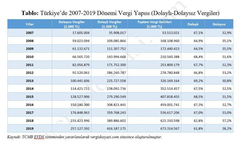 türkiyede vergi yapısı yıllar itibariyle dolaylı dolaysız vergi istatistikleri