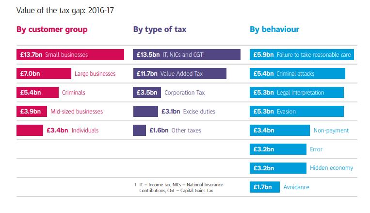 vergi açığı miktarları hesaplaması İngiltere örneği