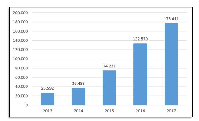 yıllar itibariyle şüpheli işlem bildirim sayıları 2013 2017