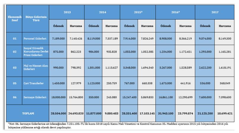 kara para aklama ile mücadele için bir yılda kaç lira harcanıyor.PNG