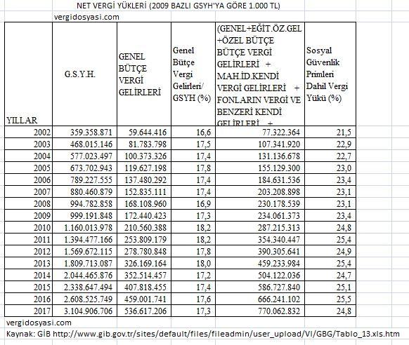 türkiyede vergi yükü sgk primleri dahil hariç.JPG