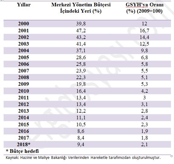 faiz giderleri istatistiği 2000-2018 vergidosyasi com.PNG