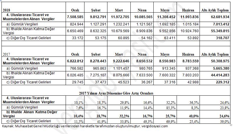 kur artışlarının ithalde alınan vergi gelirlerine etkisi.PNG