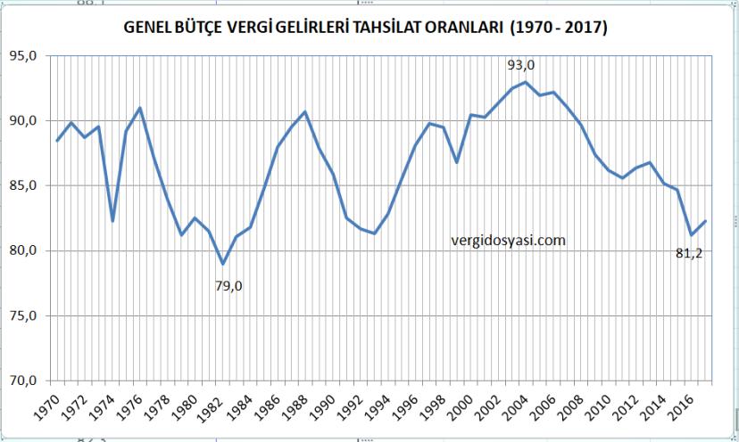 1970 2017 vedgi gemidmedi tahsilat tahakkuk oranları.PNG