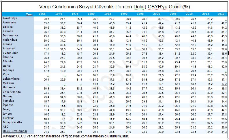 vergi gelirlerinin gsyh'ya oranı genel vergi yükü.PNG