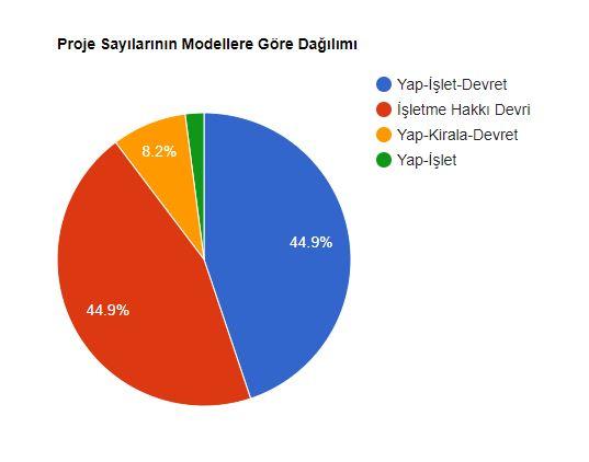 köi proje sayısının uygulanan modele göre dağılımı.JPG