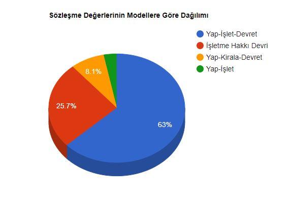 köi sözleşme modellerinin proje değerine göre dağılımı.JPG