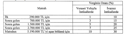 veraset ve intikal vergisi 2019 yılı ivazsız intikal oran ve tarife cetveli