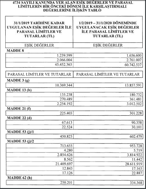 4734 sayılı kamu ihale kanunu parasal limitler ve eşik değerler 2019 tebliği
