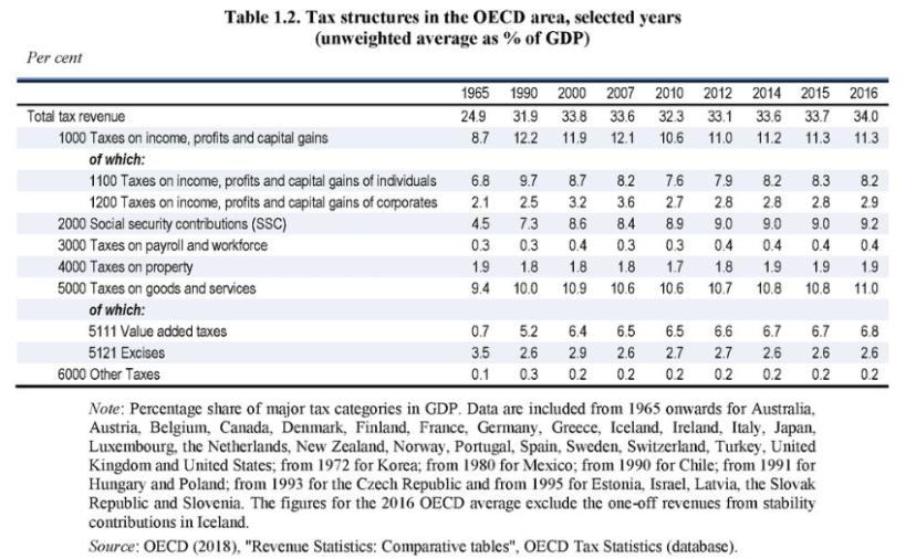 OECD bölgesinde vergi yapısı yıllar itibariyle değişim