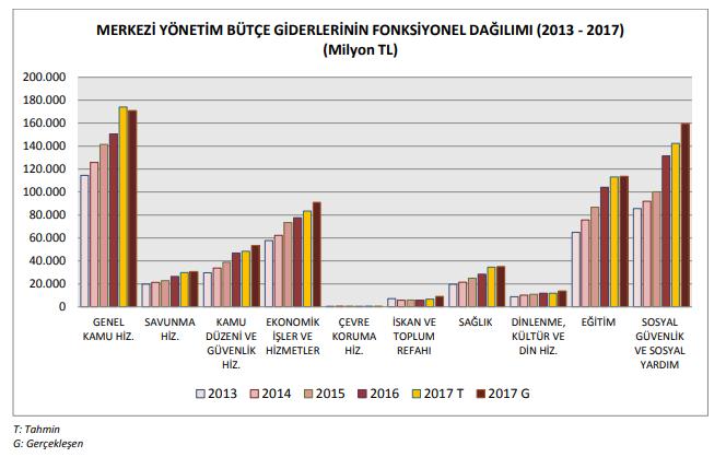 merkezi yönetim bütçe giderlerinin fonksiyonel dağılımı 2013 2017.PNG