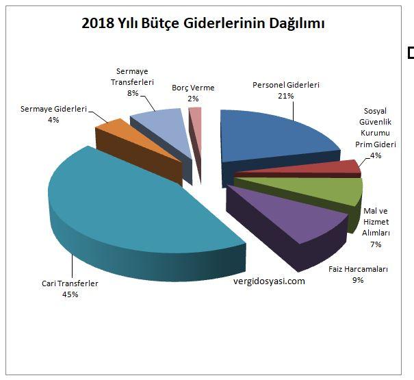2018 yılı bütçe giderlerinin harcama türleri itibariyle dağılımı vergidosyasi.JPG
